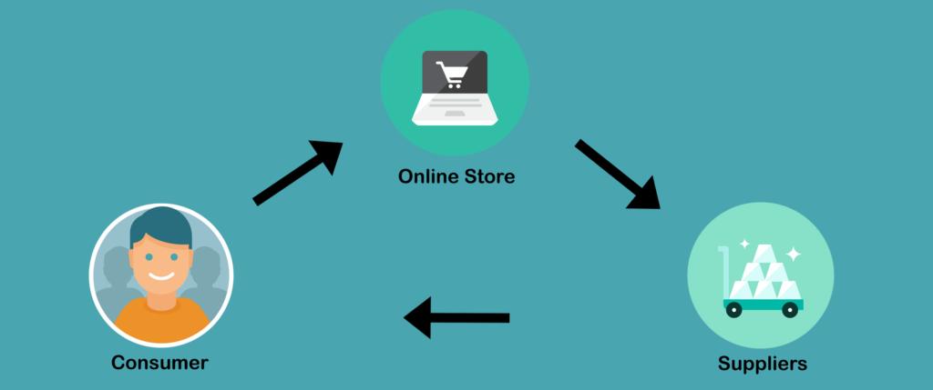 make money online dropshipping